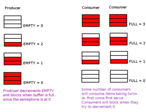 Producer-consumer problem in C | Richard Ramsden